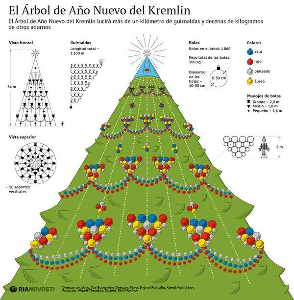 El Árbol de Año Nuevo del Kremlin - Sputnik Mundo