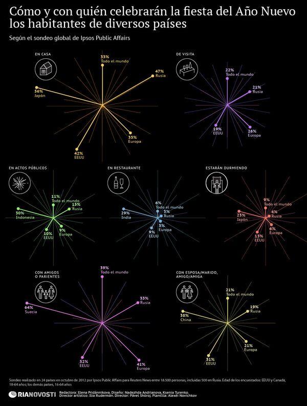 Cómo y con quién celebrarán la fiesta del Año Nuevo los habitantes de diversos países - Sputnik Mundo
