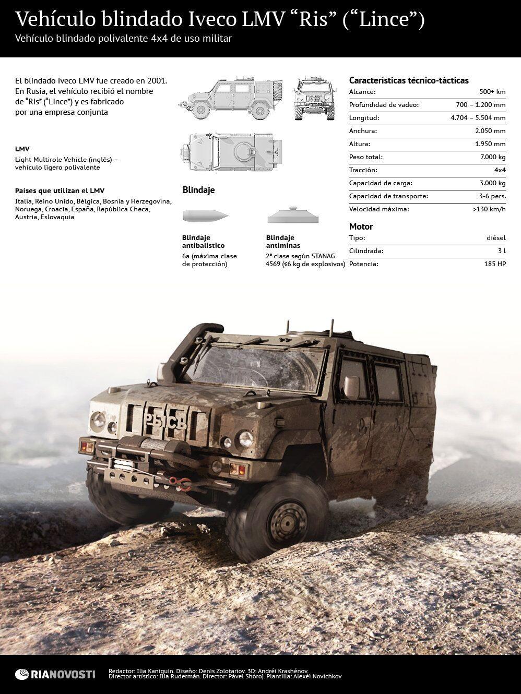 "Vehículo blindado Iveco LMV ""Ris"" (""Lince"")"