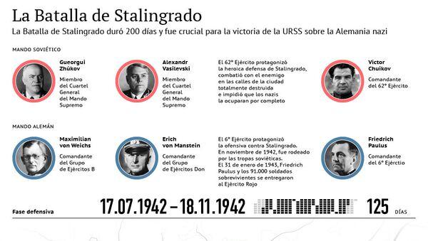 La Batalla de Stalingrado - Sputnik Mundo