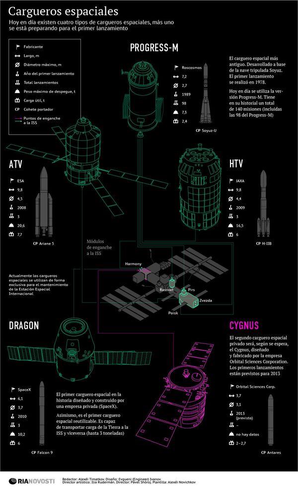 Cargueros espaciales - Sputnik Mundo
