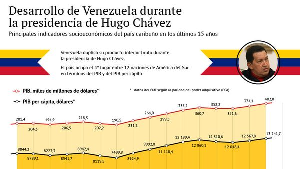 Desarrollo de Venezuela durante la presidencia de Hugo Chávez - Sputnik Mundo