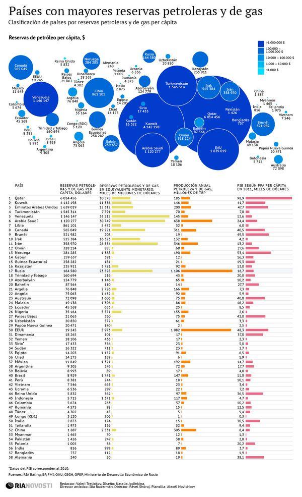 Países con mayores reservas de petróleo y gas - Sputnik Mundo
