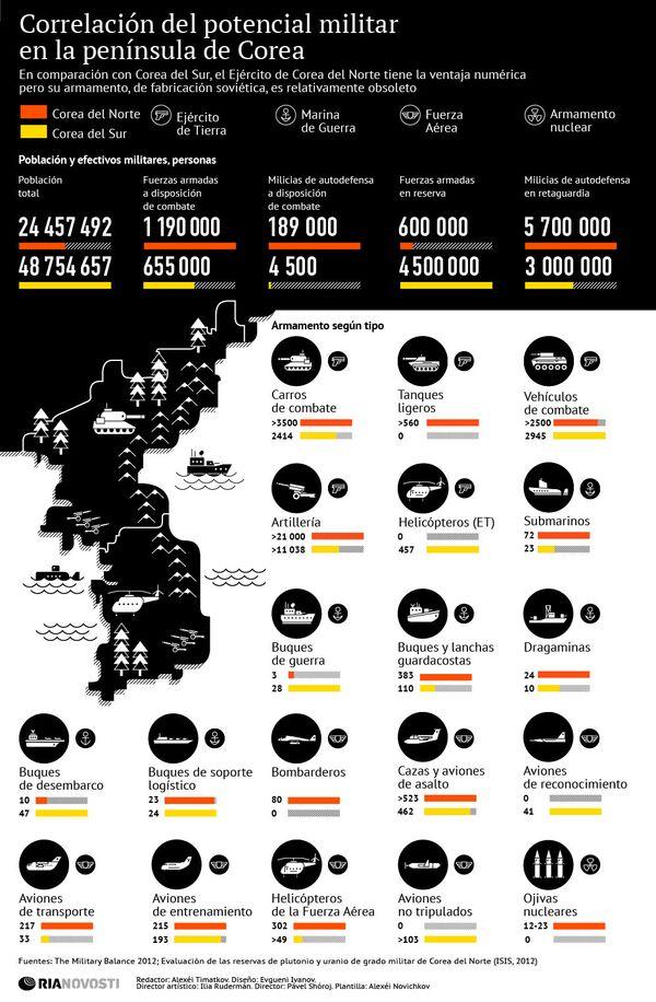 Correlación del potencial militar en la península de Corea - Sputnik Mundo