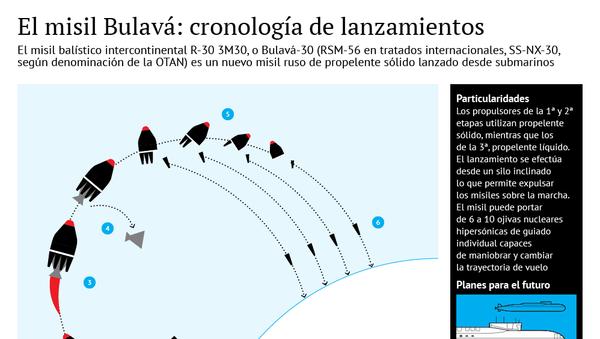 El misil Bulavá: cronología de lanzamientos - Sputnik Mundo