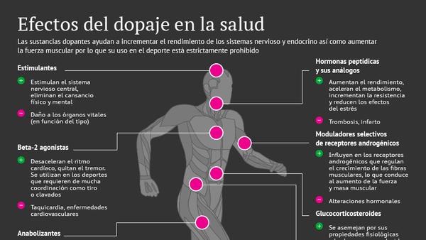 Efectos del dopaje en la salud - Sputnik Mundo