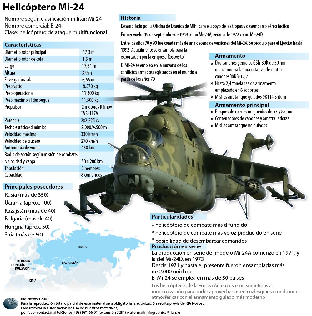 Helicóptero Mi-24