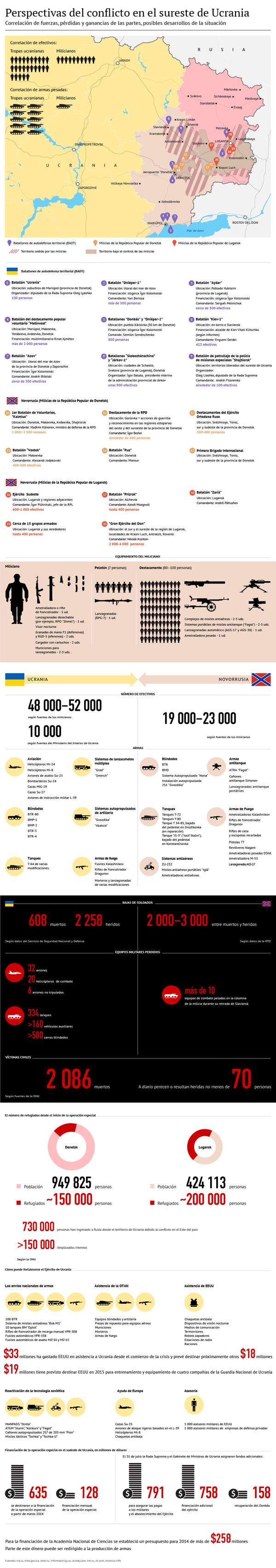 Perspectivas del conflicto en el sureste de Ucrania - Sputnik Mundo