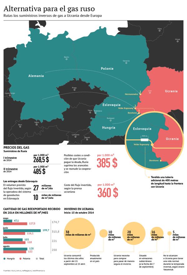 Alternativa para el gas ruso - Sputnik Mundo
